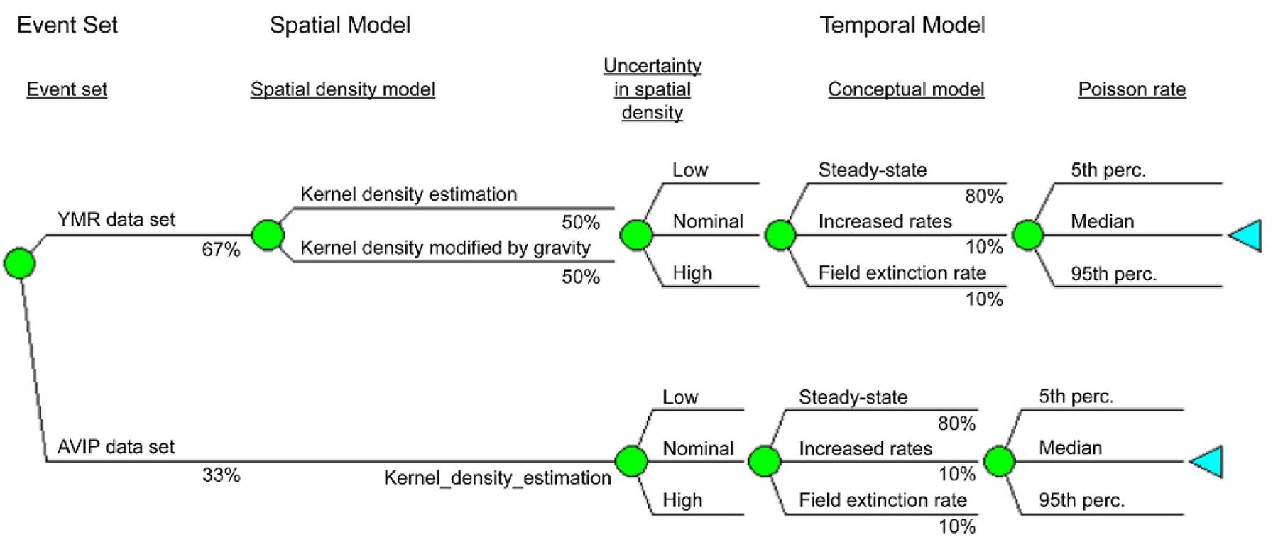 Ceus Ssc Chapter 4 Logic Tree Diagram