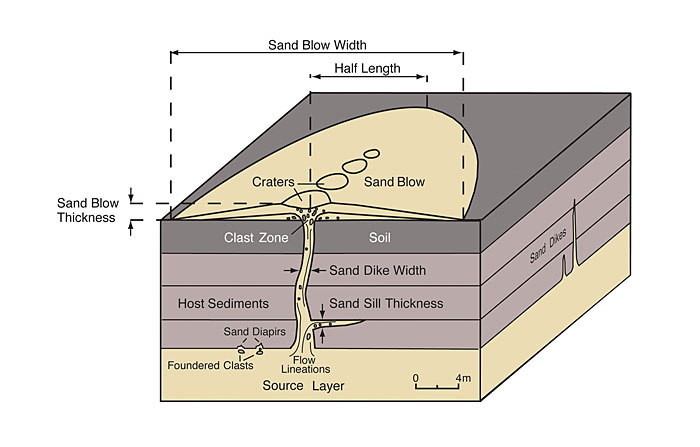 Image gallery liquefaction diagram for Soil liquefaction